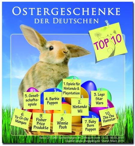Top 10 der beliebtesten Ostergeschenke der Deutschen
