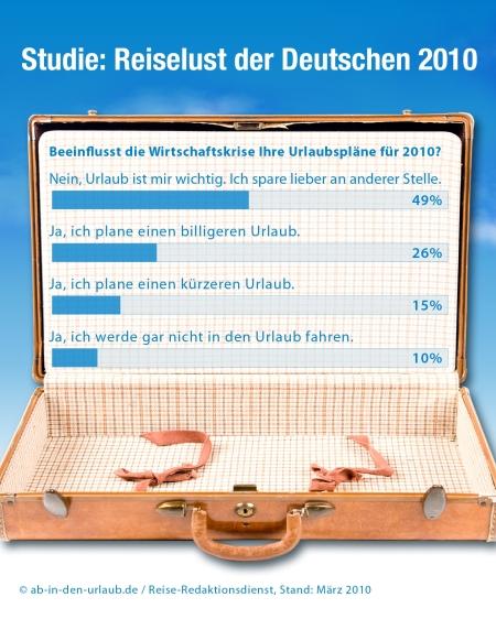 Urlaubsverhalten der Deutschen im Krisenjahr.