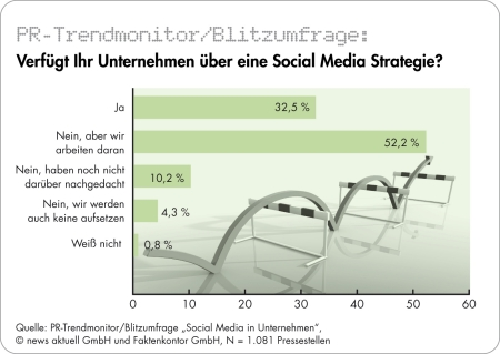 Social Media muss Bestand des Marketings sein