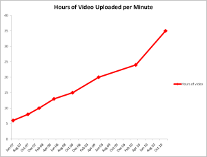 35 Stunden Videos pro Minute. Quelle: YouTube
