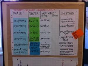 Nur ein Seminarergebnis vom HSS-Projektmanagement-Seminar.