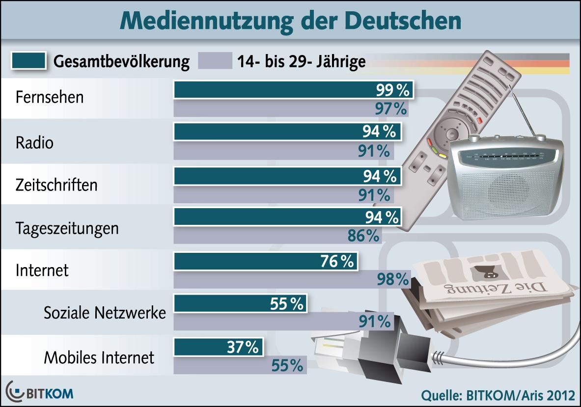 mobiles Internet | redaktion42\'s Weblog
