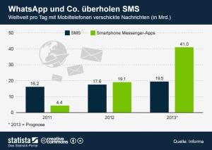 WhatsApp ist beliebter als SMS.