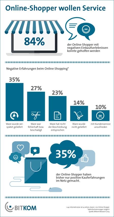 Was wollen Online-Shopper?