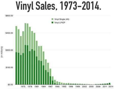 Nein, Vinyl ist kein Massenmarkt.