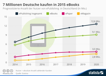 ePublishingmarkt in Deutschland, Grafik: Statista