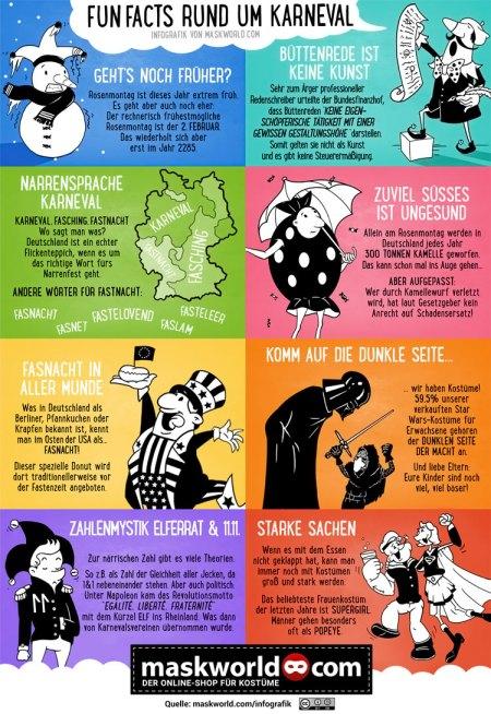 Infografik_Fun Facts rund um Karnevmal_maskworld.com