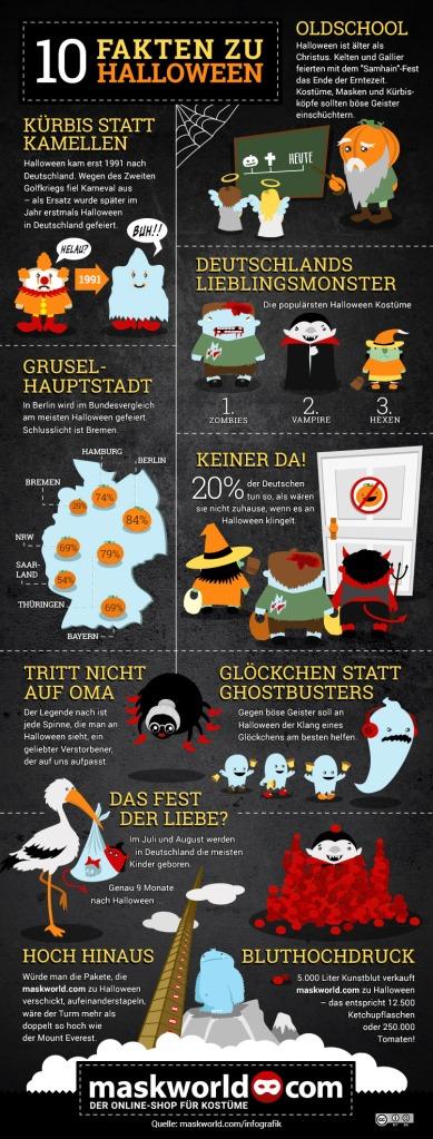 Nette Fakten zu Halloween - dies hab ich als Tischkarten ausgedruckt. Foto: Maskworld