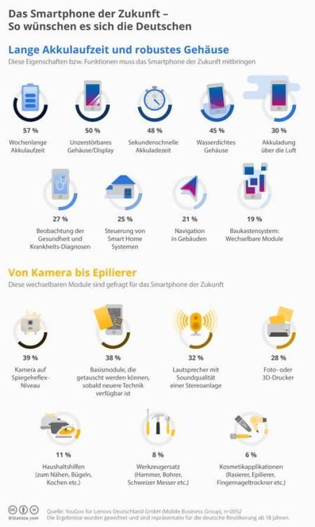 Ergebnisse der Lenovo-Studie.